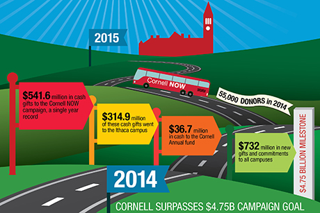 Cornell Now graphic showing fundraising in 2014