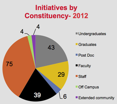 TND 2012 initiatives by constituency