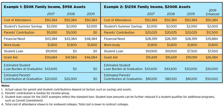 Expected family contribution 2014 guide to fafsa css profile